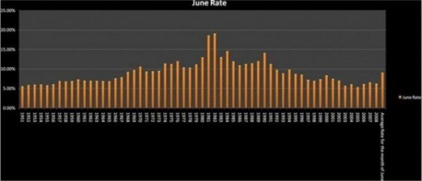 Mortgages since June 1951